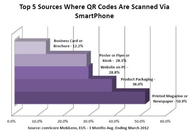 QR Code Bar Chart 3-12