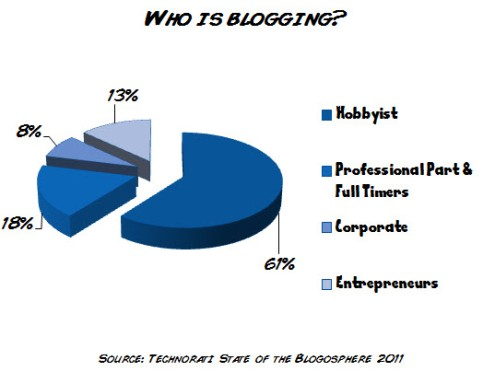2011 Blogging Pie Chart